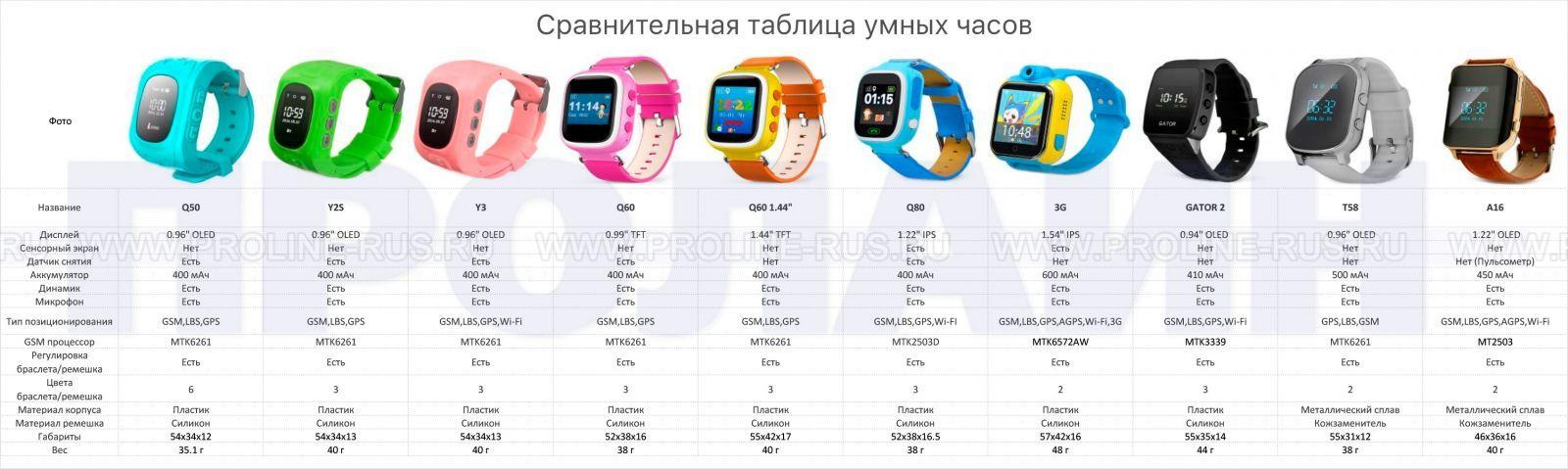 Сравнительная таблица умных часов Smart Baby Watch