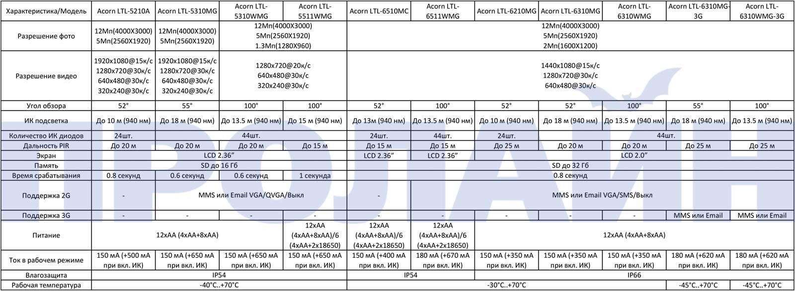 Сравнительная таблица фотоловушек Acorn
