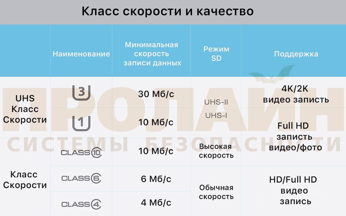 16Gb microSDHC С10 Silicon Power с адаптером