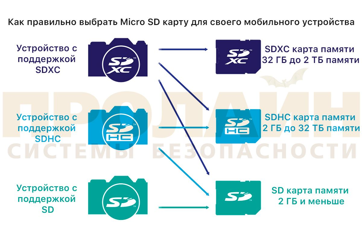 64Gb microSDXC UHS-I Silicon Power