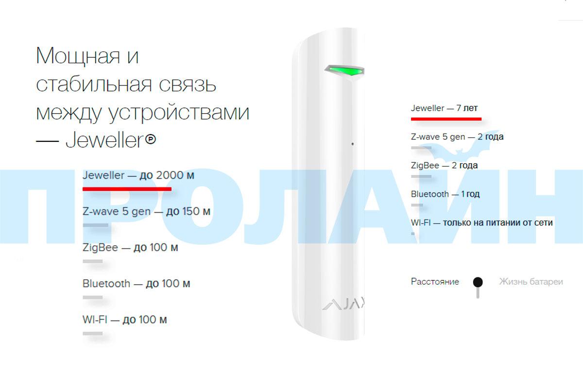 Датчик открытия двери и окна Ajax DoorProtect White