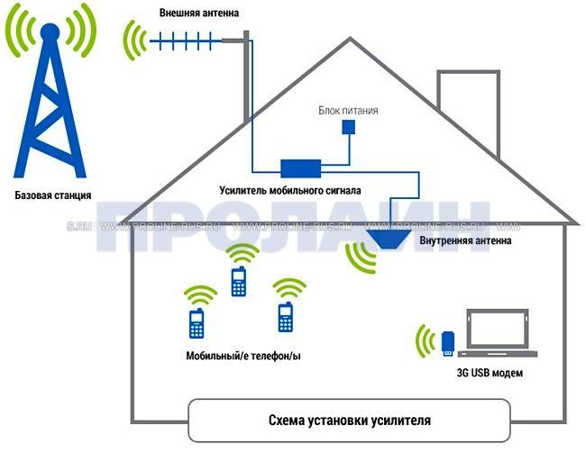 GSM-репитер AnyTone AT-400Turbo