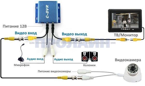 Видеорегистратор c dvr видеорегистратор vehicle wide hd
