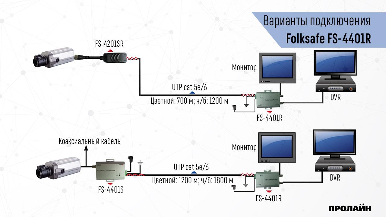 Активный приемник видео сигнала Folksafe FS-4401R