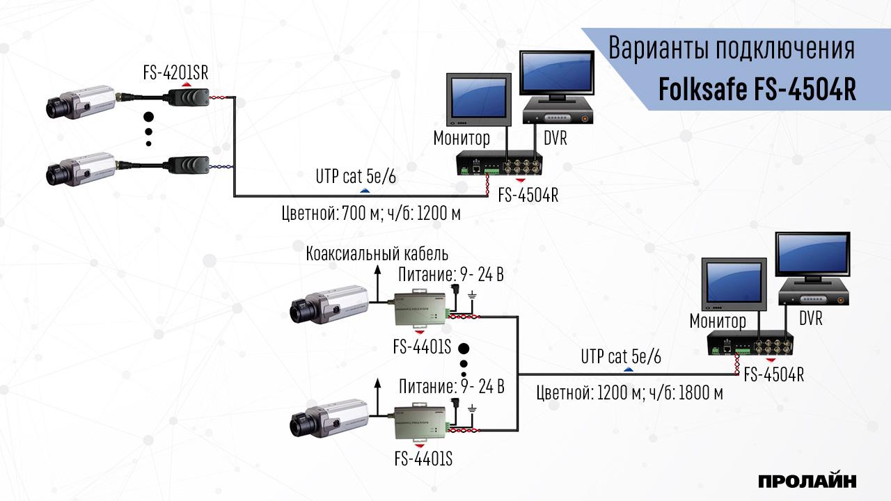 Активный приемник видео сигнала 4 канала Folksafe FS-4504R