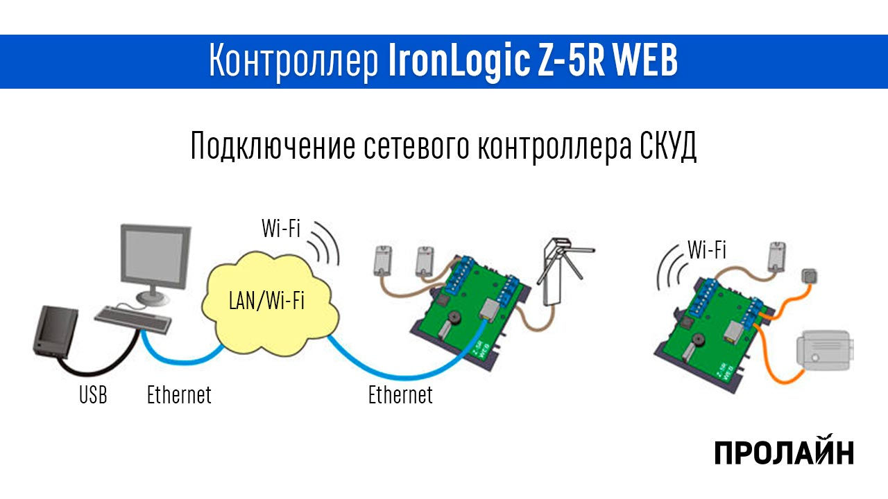 Контроллер IronLogic Z-5R WEB