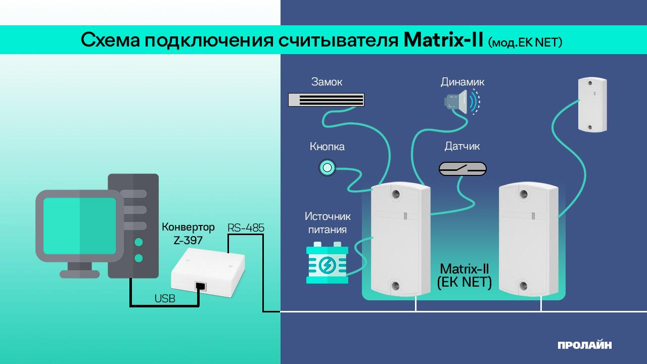 Считыватель Matrix-II (мод.EK NET)