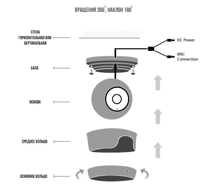 Устройство видеокамеры AHD-V1030HV