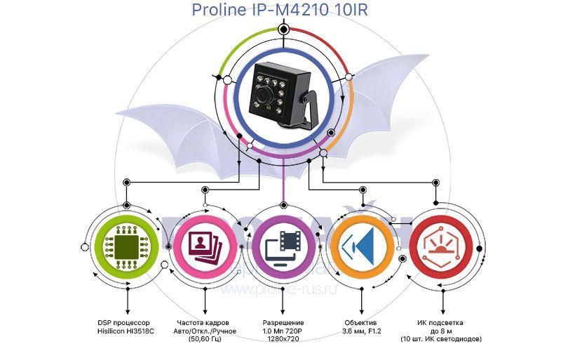 Миниатюрная IP-камера Proline M4210 10IR