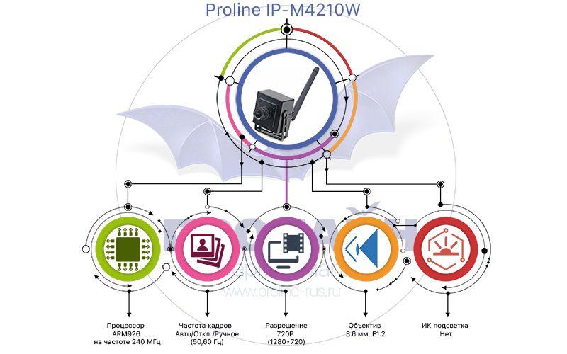 Миниатюрная IP камера Proline M4210W