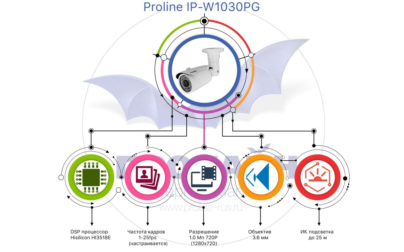 Уличная IP-камера Proline IP-W1030PG