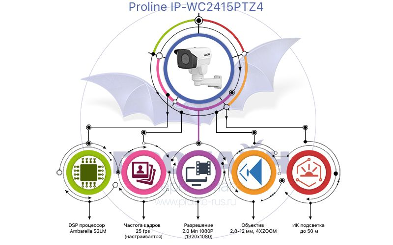 Уличная поворотная IP-камера с 4-х кратным зумом Proline IP-WC2415PTZ4