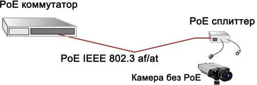 PS-5712TG POE Splitter