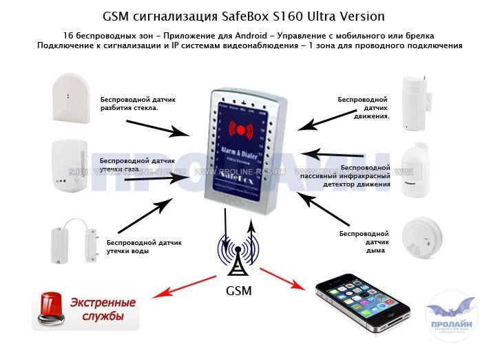 купить GSM сигнализацию SafeBox S160