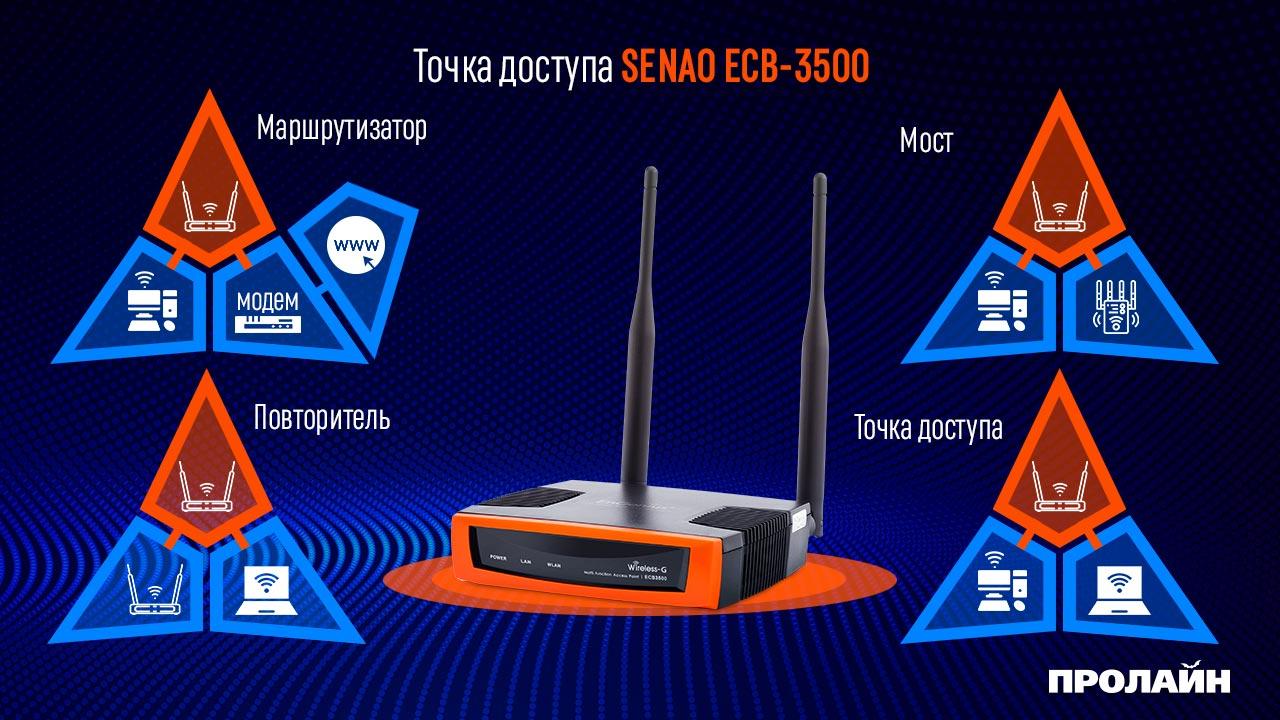 Точка доступа SENAO ECB-3500