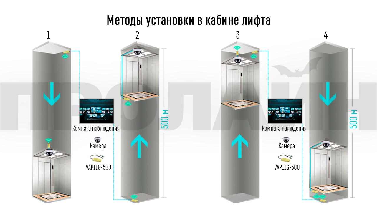 Wi-Fi репитер и точка доступа Vonets VAP11G-500 Wi-Fi работа в лифте