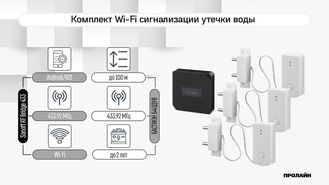 Комплект Wi-Fi сигнализации утечки воды