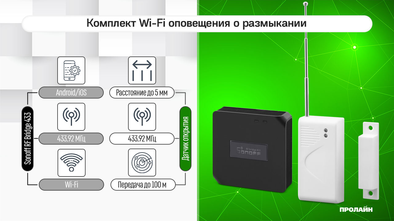 Комплект Wi-Fi оповещения о размыкании