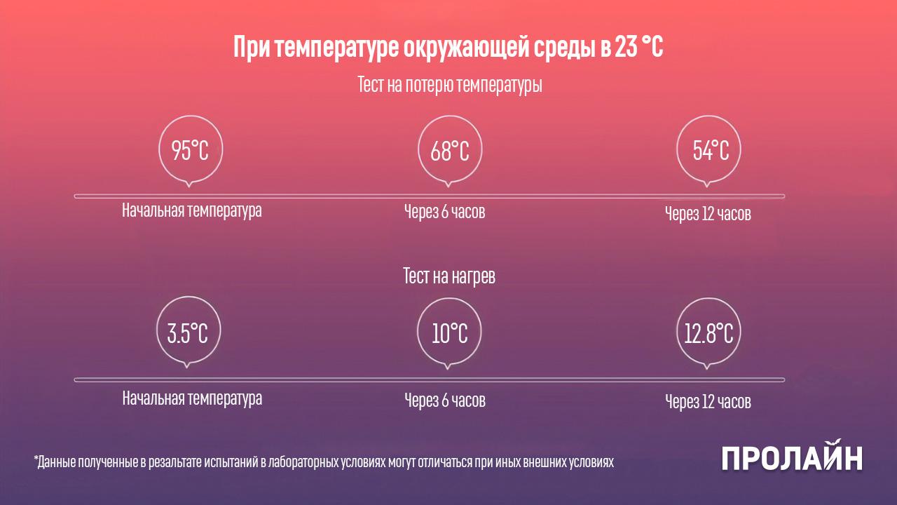 Термокружка Xiaomi MiJia Vacuum Flask 500 мл