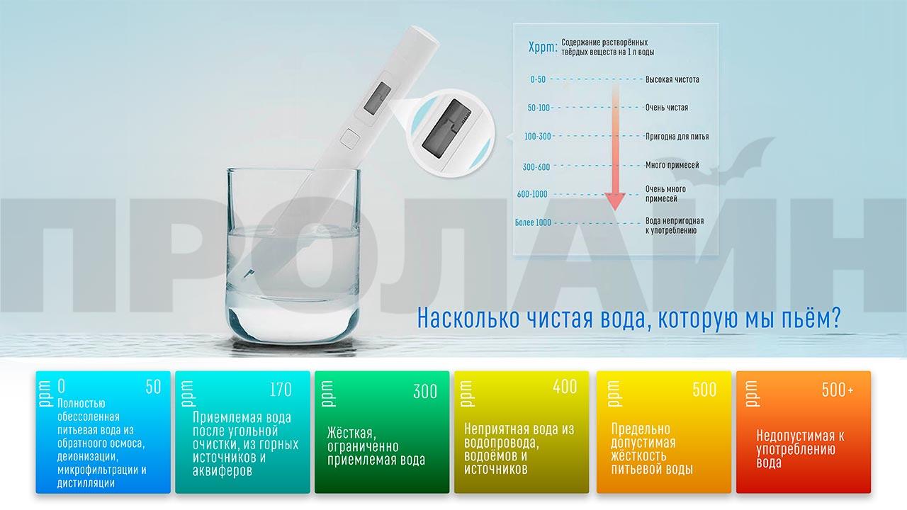 Тестер для воды Xiaomi Mi TDS Pen PEA4000CN белый